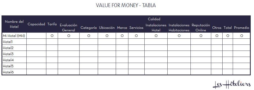 Analisis competitivo de un hotel - Benchmarking - Value for money - Les Hoteliers